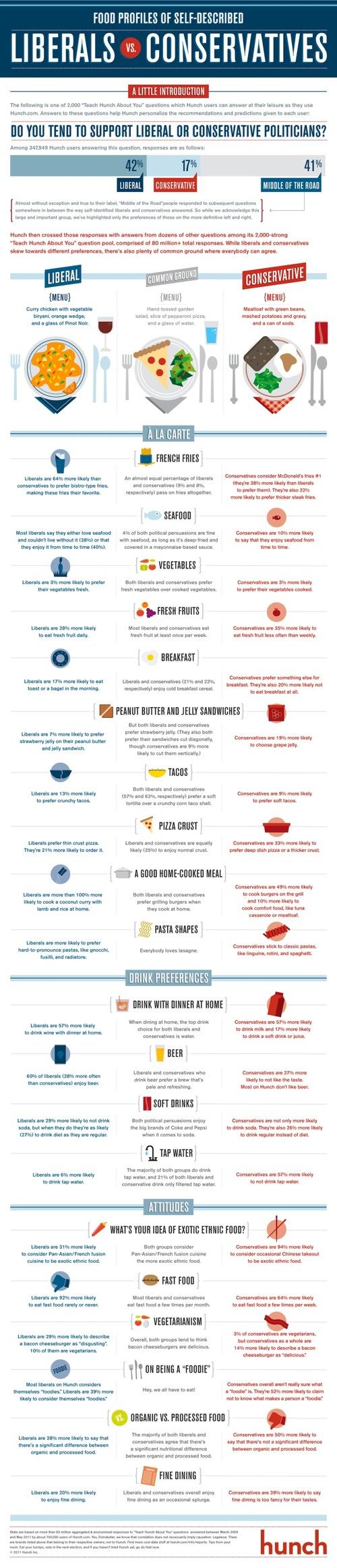 food profiles of liberals vs conservatives