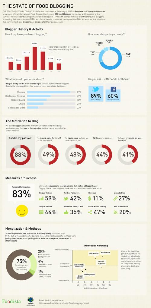 Foodista Infographic State Of Food Blogging