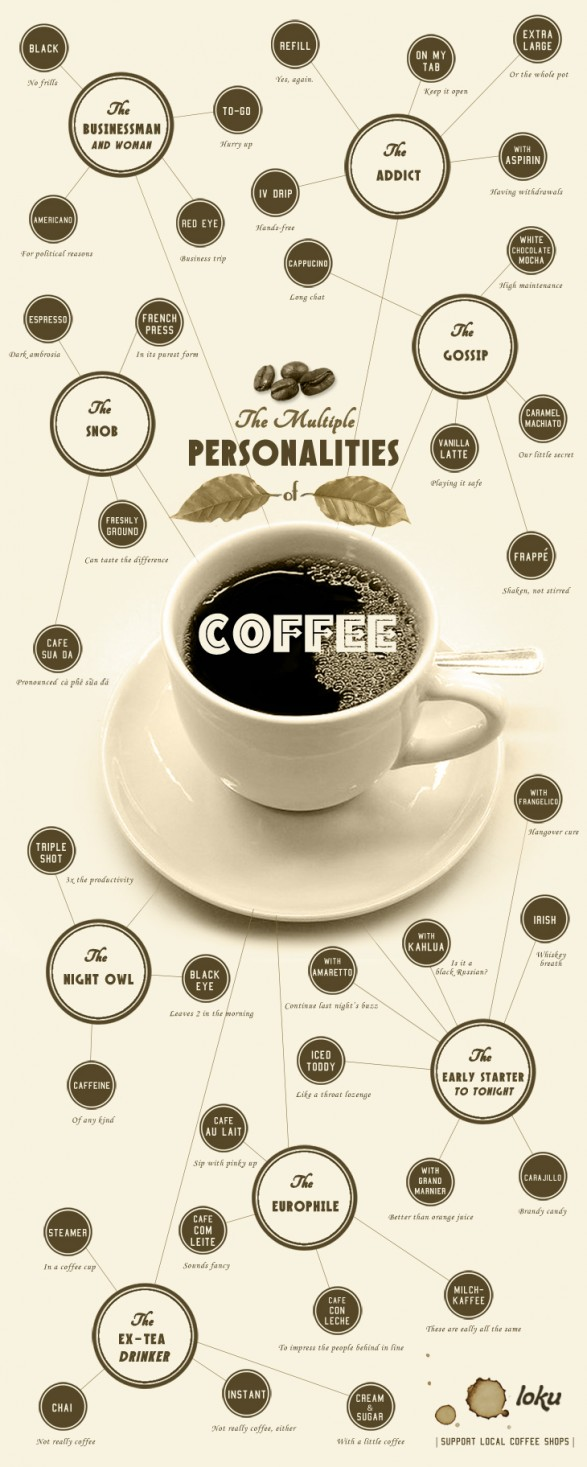 coffee personality