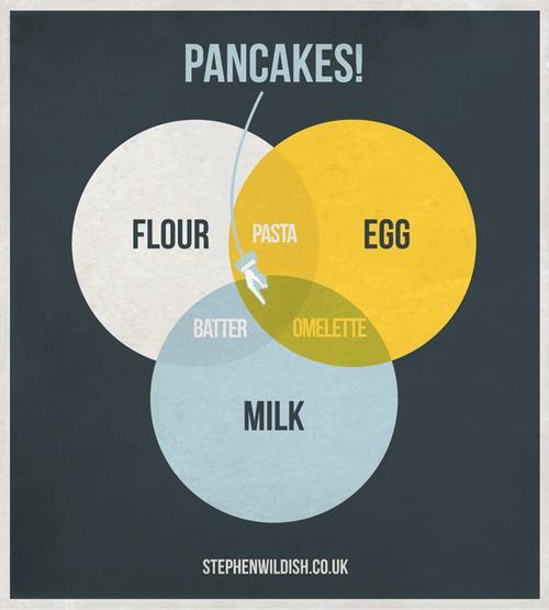 Foodista   The Pancake Venn    Diagram    Connects Delicious