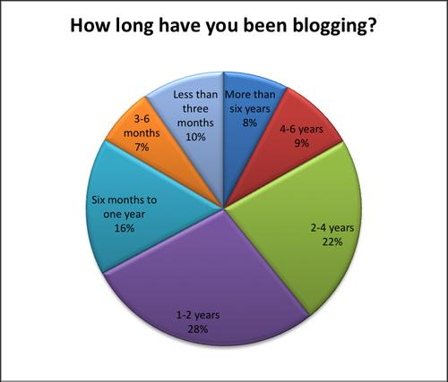 blogging how long