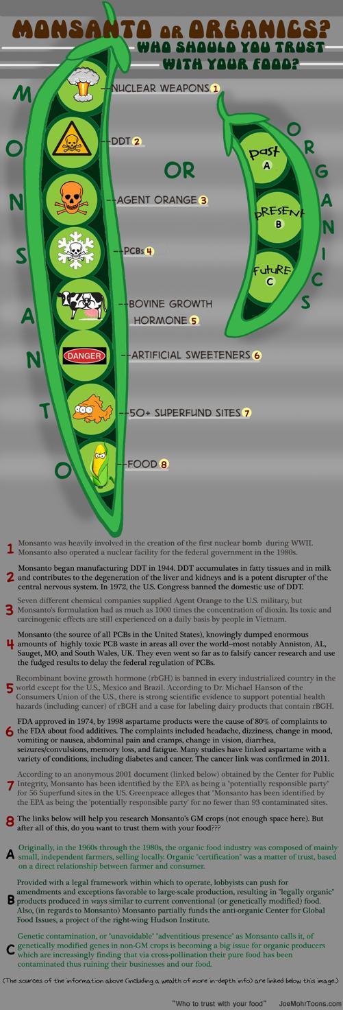 Monsanto Organic