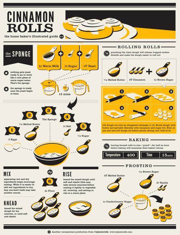 Home Baker's Illustrated Guide to Cinnamon Rolls
