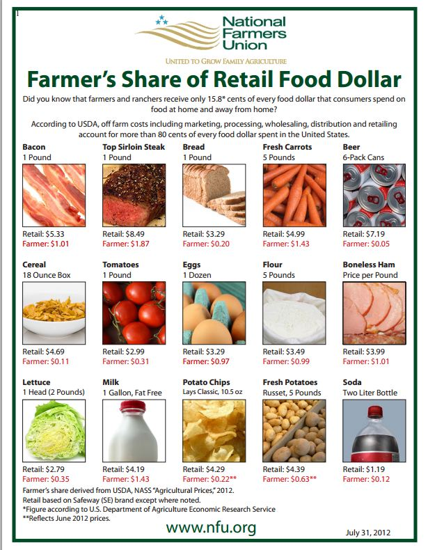 Foodista Infographic How Much Does The Farmer Really Make