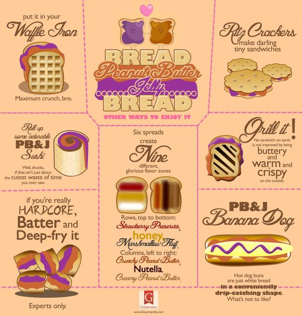 Infographic: Other Ways to Enjoy PB&J