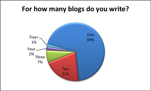 how many blogs
