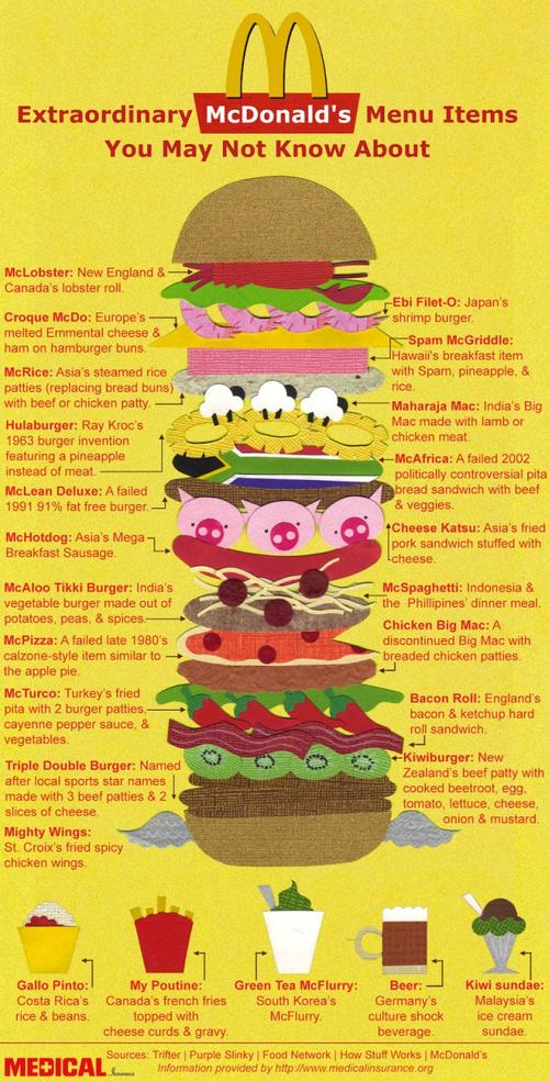 mcdonald's menu items infographic