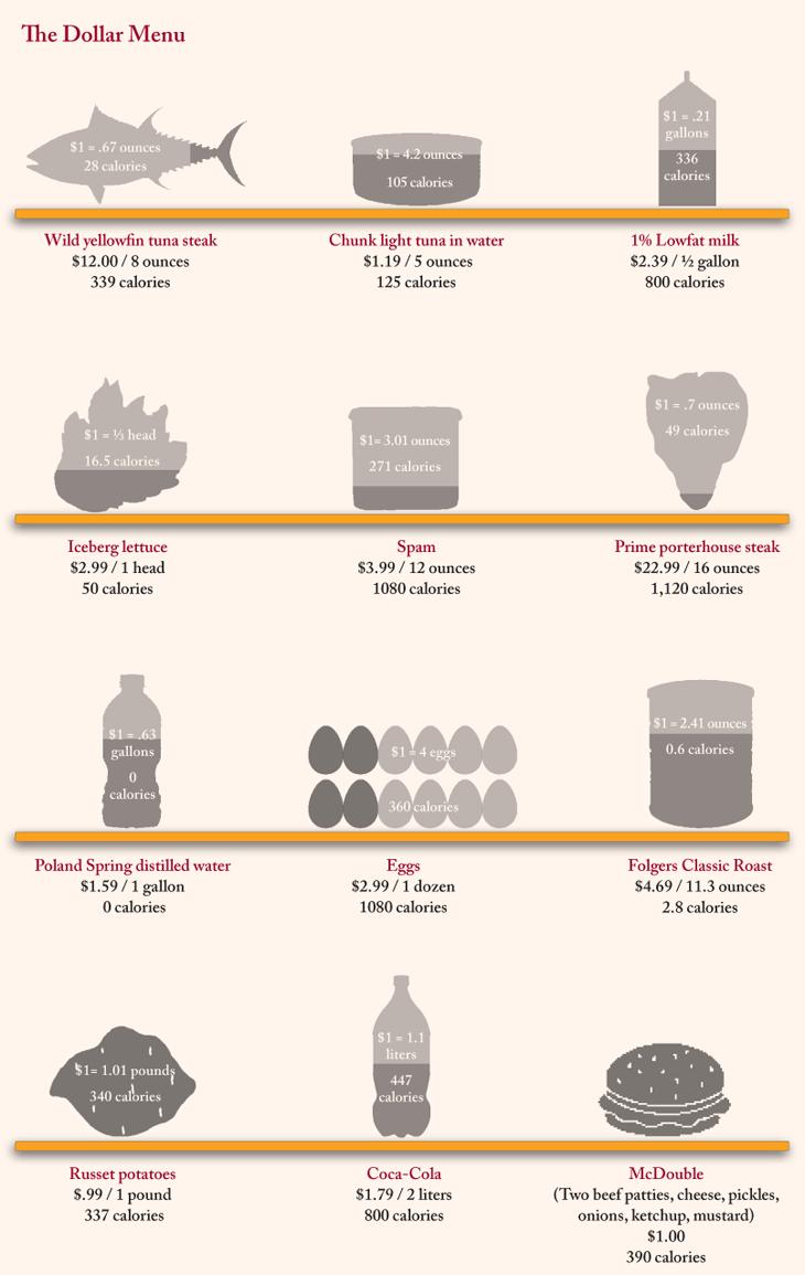 Foodista - Real Food on the Dollar Menu