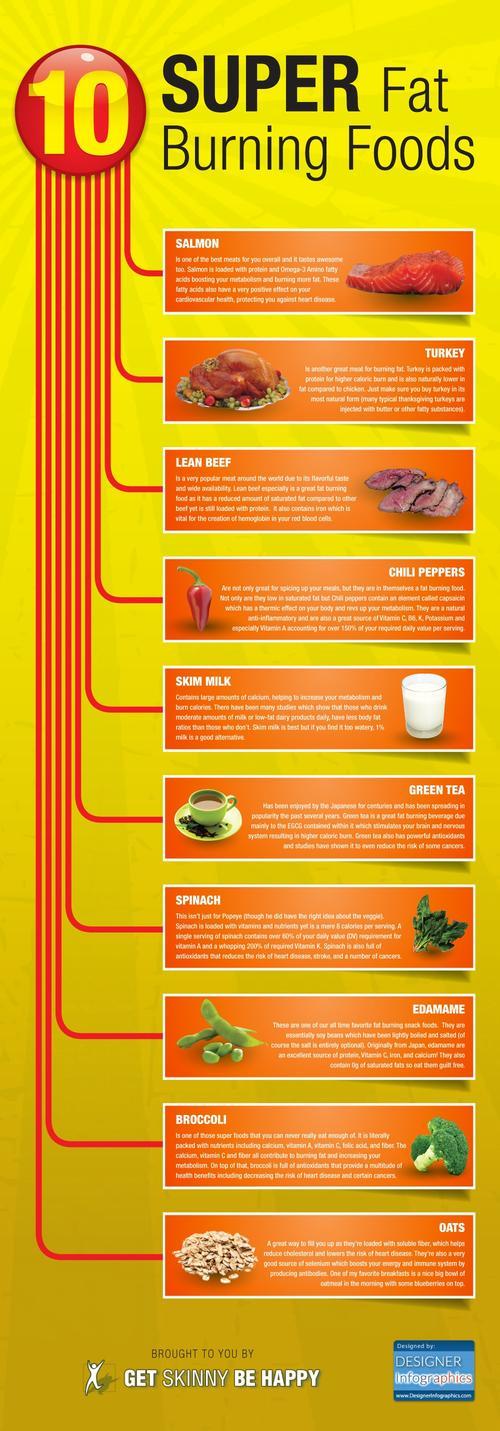 Best 30 day fat burning diet photo 10