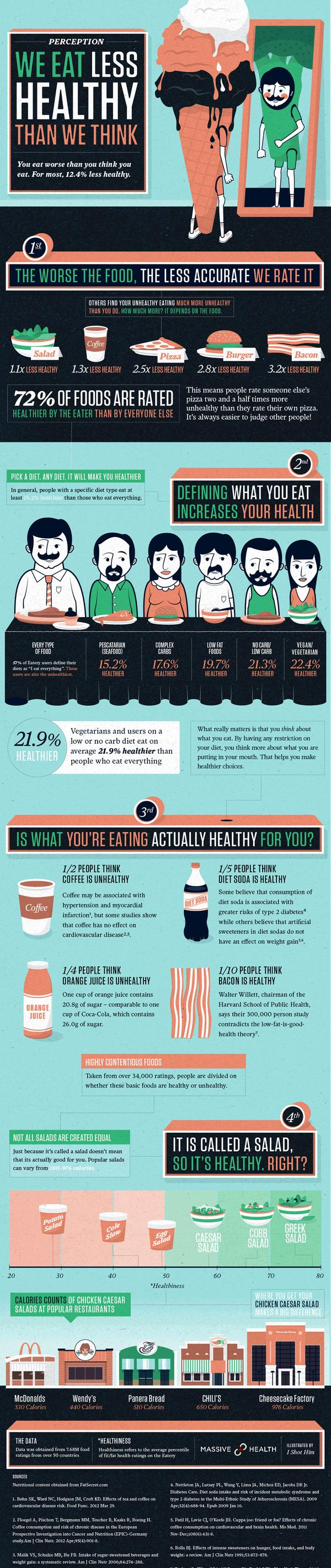 we eat less healthy than we think infographic