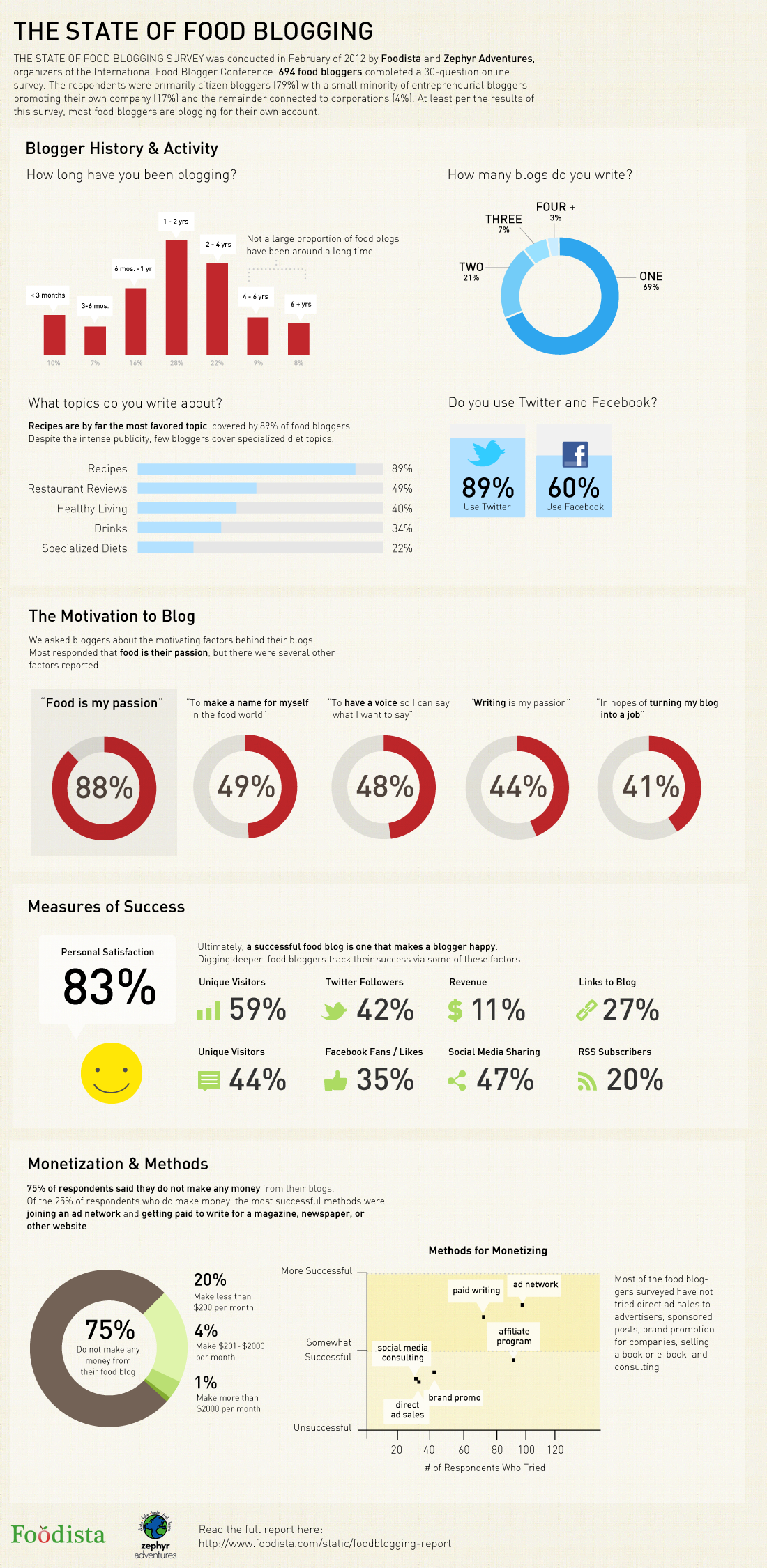 Infographic embed code